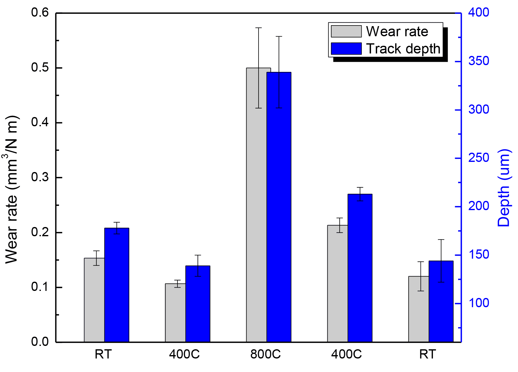 Wear rate and wear track depth of the sample at different temperatures 1